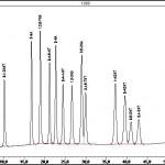 Chromatogramm organische Synthese